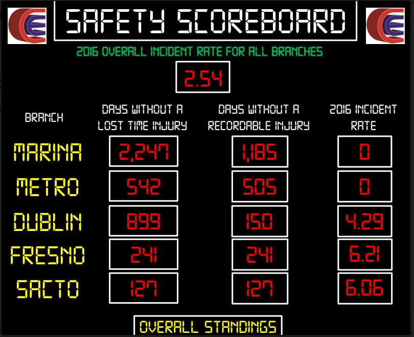 Overall Scoreboard 1.24