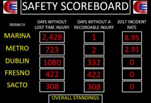 safety scoreboard1