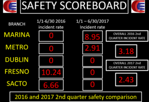 safety scoreboard7