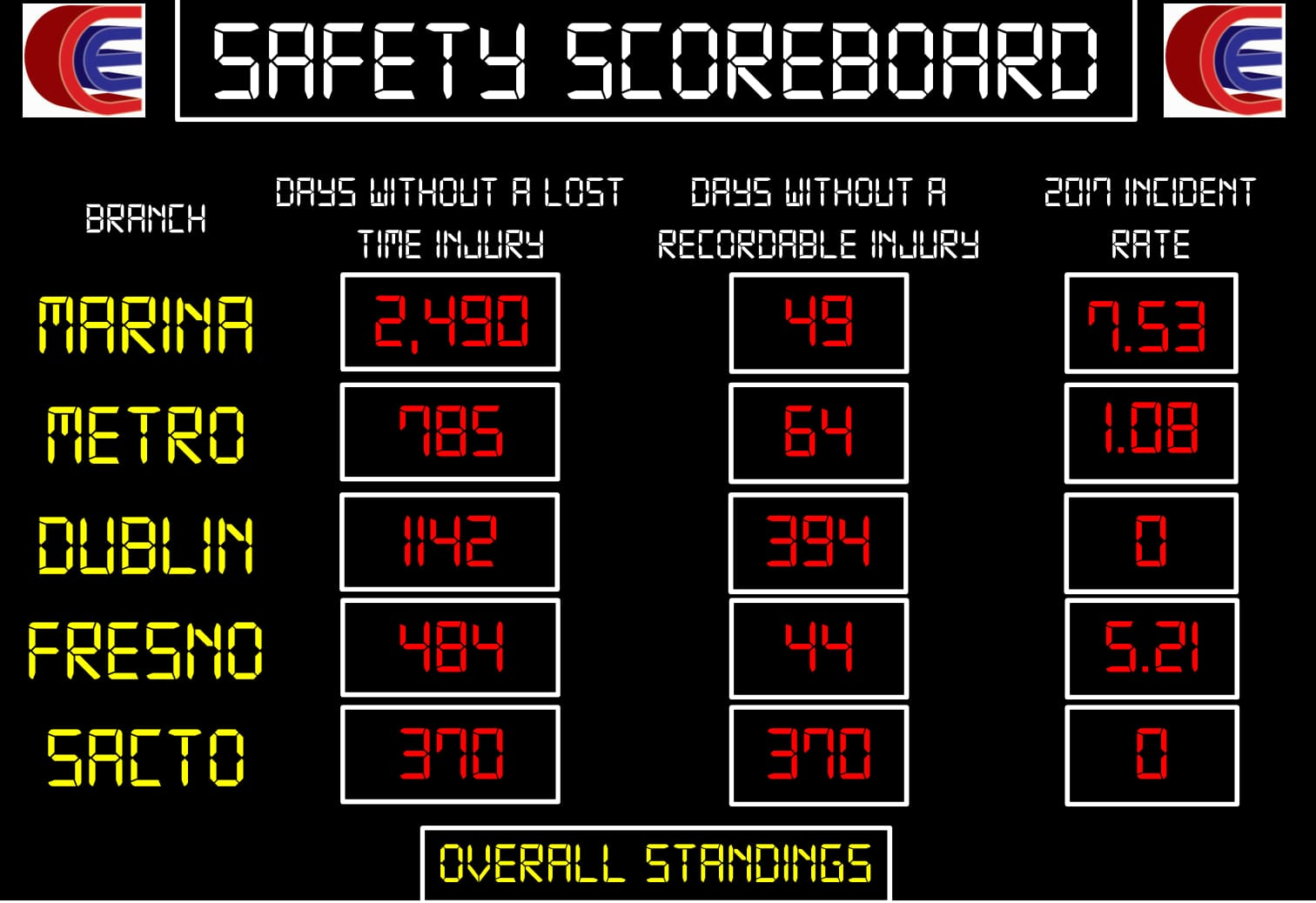 Safety Scoreboard-1